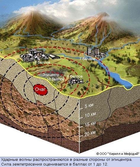 Землетрясение Карта сейсмически опасных зон России Сейсмичесие  Ударные волны распространяются в разные стороны от эпицентра Сила землетрясения оценивается в баллах от 1 до 12